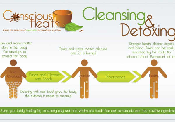 Detoxify My Body Naturally